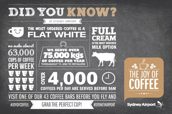 Sydney Airport Makes A Staggering Amount of Coffee!